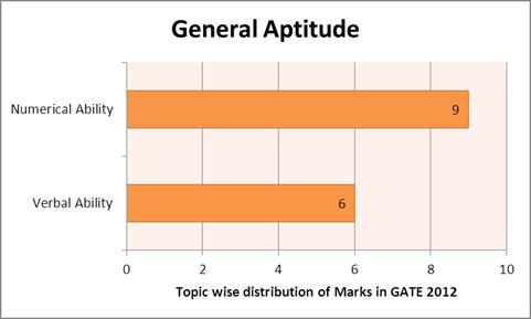 GATE 2012 ECE Question Paper Analysis - SET A,SET B,SET C,SET D