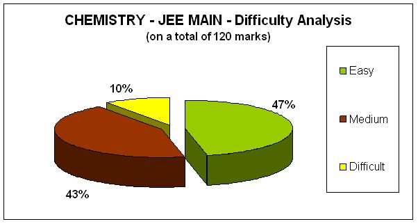 Chemistry - JEE MAIN- Difficulty Analysis