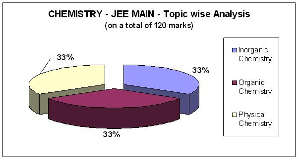 Chemistry - JEE MAIN- Topic wise Analysis