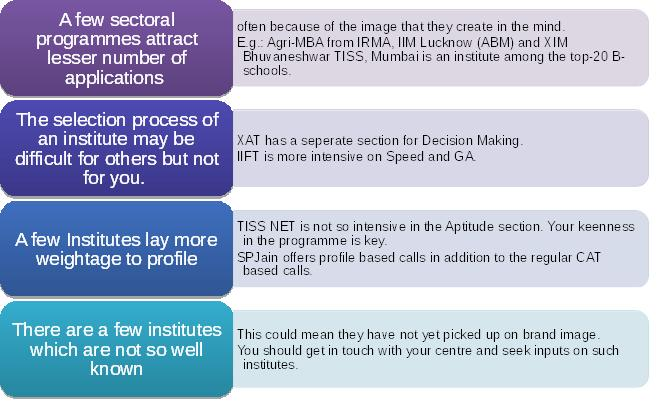 Selection Process & Quality Of Students