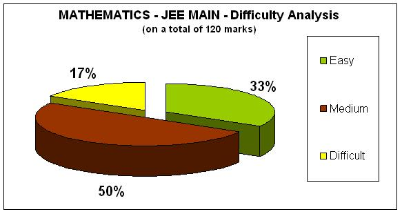 Mathematics - JEE MAIN- Difficulty Analysis