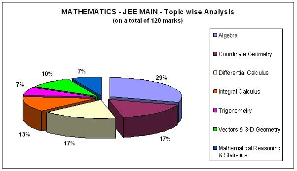 Mathematics - JEE MAIN- Topic wise Analysis