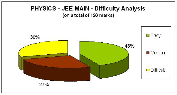 Physics - JEE MAIN- Difficulty Analysis