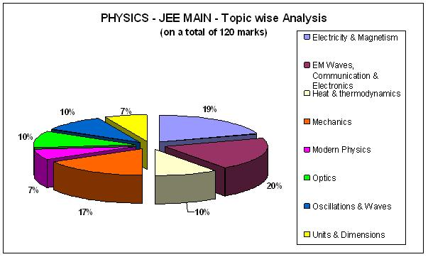 Physics - JEE MAIN- Topic wise Analysis